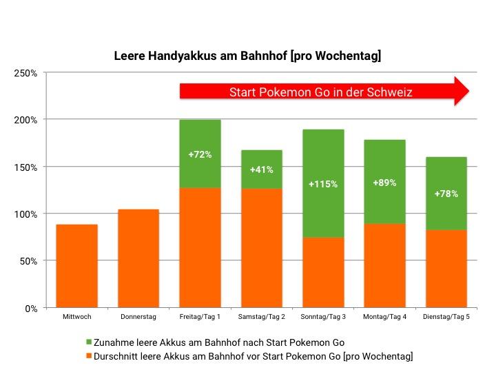 Massiver Anstieg leerer Handyakkus nach dem Start von Pokemon Go in der Schweiz.