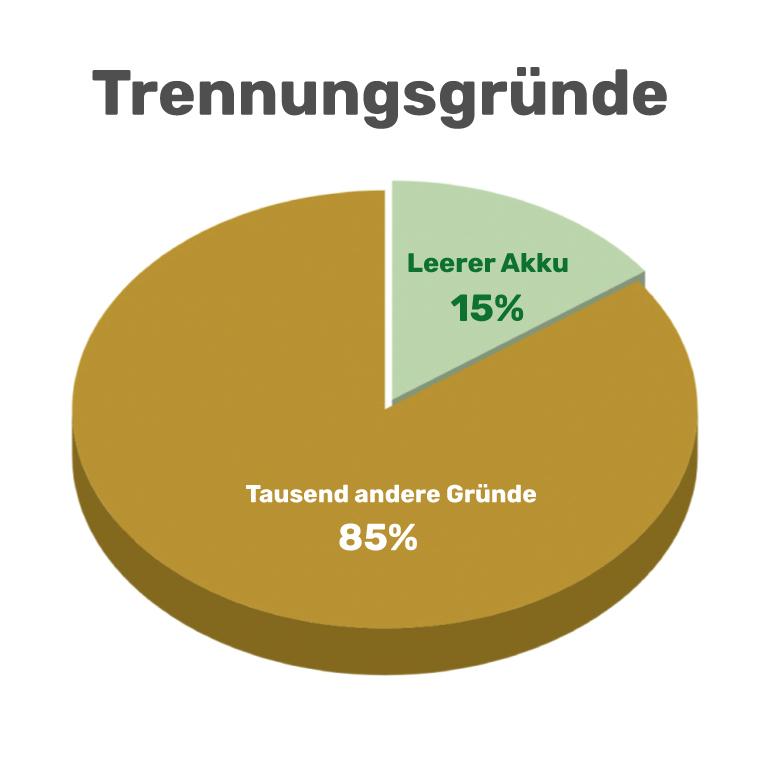 kuchen_diagramm